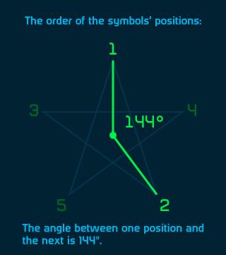 SurroundSigil Angle